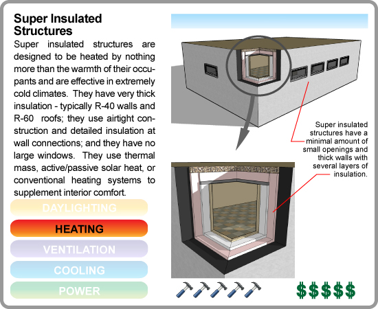 Gdc template for Super insulated water heater